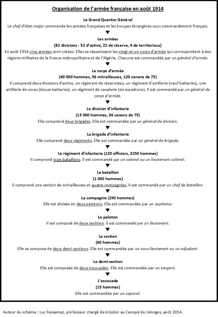 Organisation de l'armée août 1914 schéma
