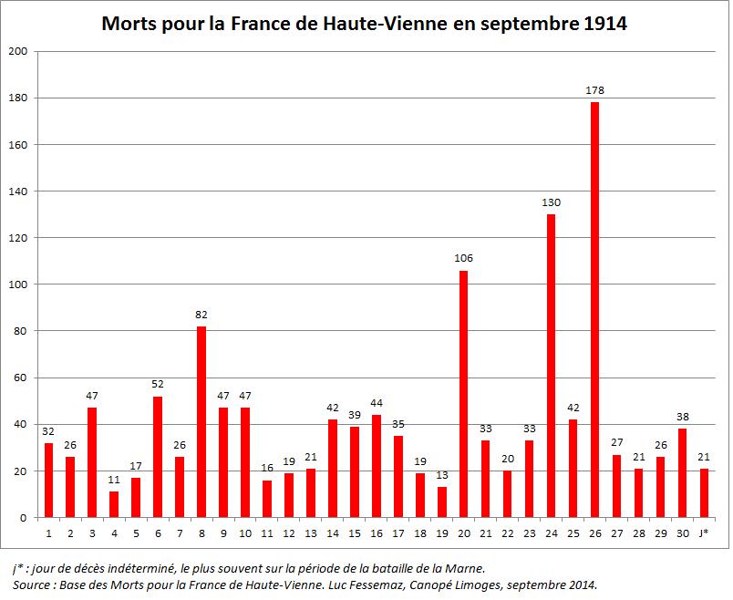 MPLF HV septembre 1914 graphique