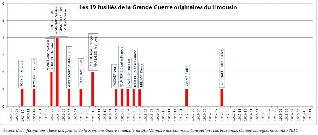 Graphique les 19 fusillés de la GG du Limousin