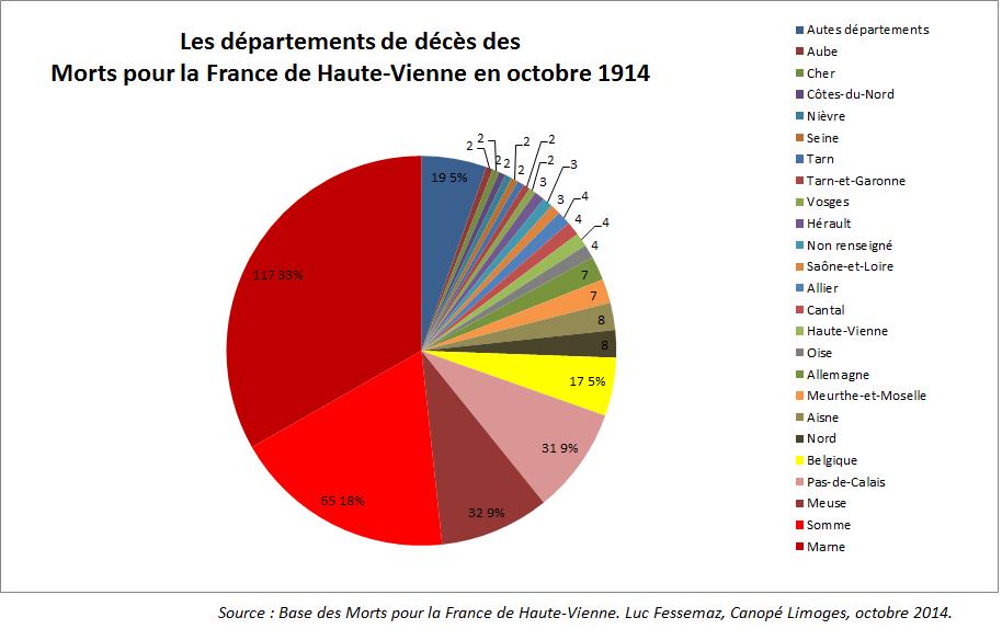 MPLF HV octobre 1914 circulaire départements de décès