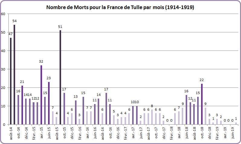 Graphique 5 Morts par mois