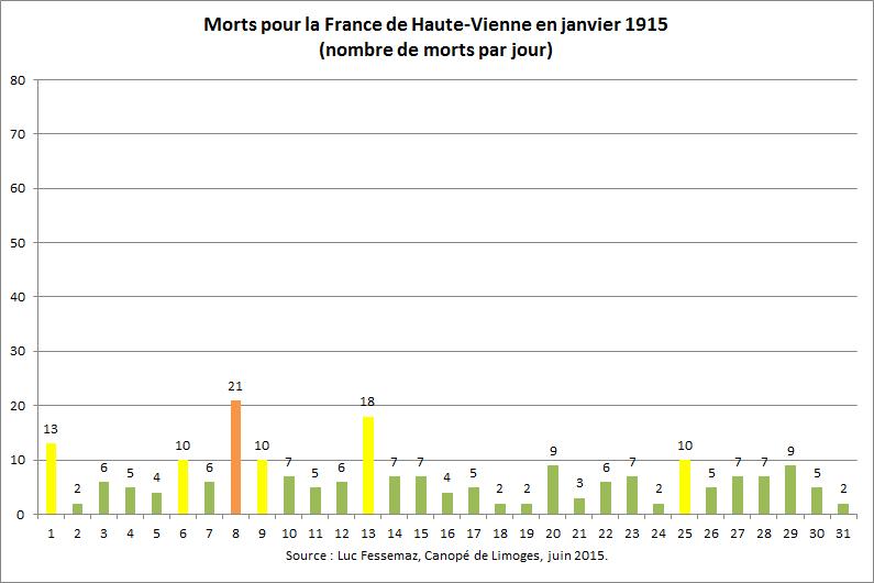 212 Morts de Haute-Vienne en janvier 1915