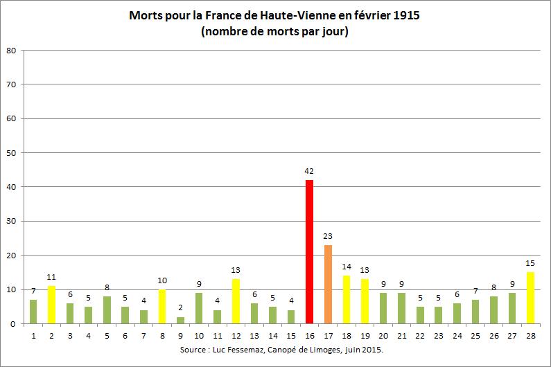 264 Morts de Haute-Vienne en février 1915