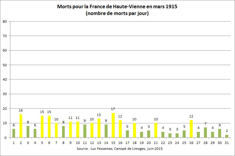 260 Morts de Haute-Vienne en mars 1915