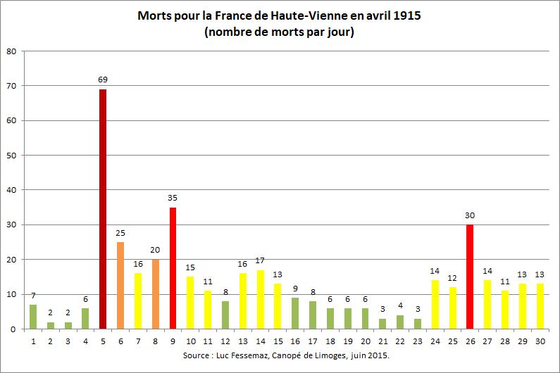 414 Morts de Haute-Vienne en avril 1915
