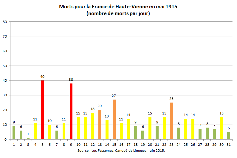 422 Morts de Haute-Vienne en mai 1915