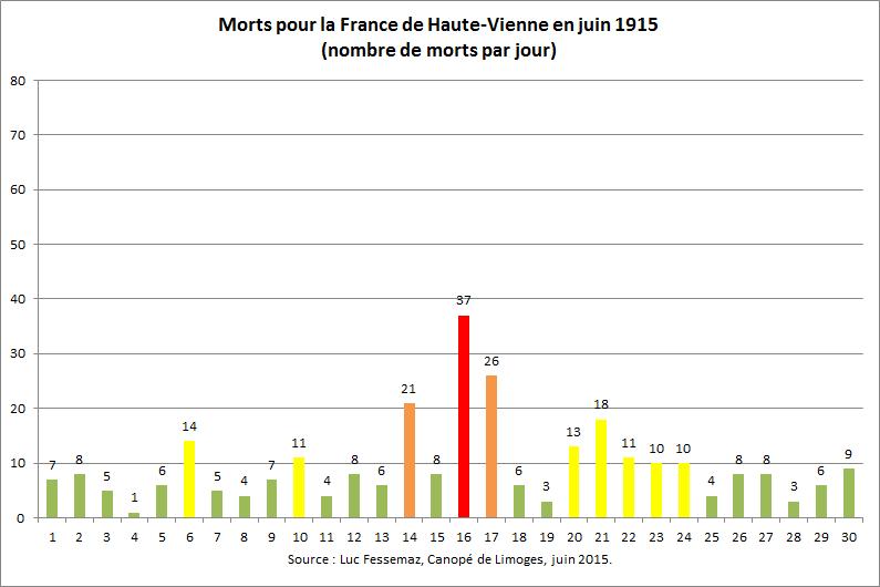 287 Morts de Haute-Vienne en juin 1915