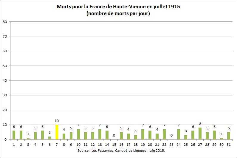 152 Morts de Haute-Vienne en juillet 1915