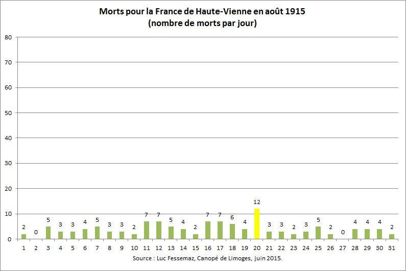 123 Morts de Haute-Vienne en août 1915