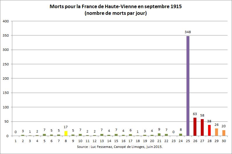 669 Morts de Haute-Vienne en septembre 1915