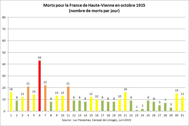 362 Morts de Haute-Vienne en octobre 1915