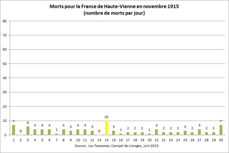 95 Morts de Haute-Vienne en novembre 1915