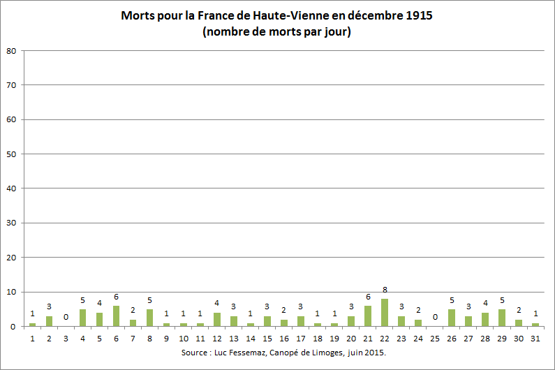 89 Morts de Haute-Vienne en décembre 1915