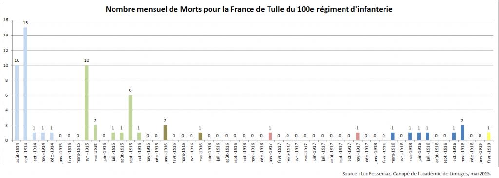 Nombre mensuel de MPF de Tulle du 100e RI
