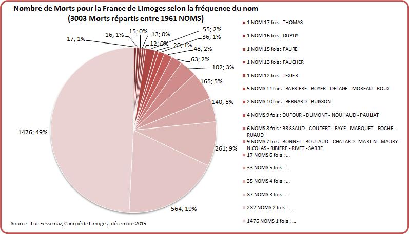 MPF Limoges Graphique 1