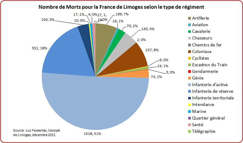 MPF Limoges Graphique 10-1
