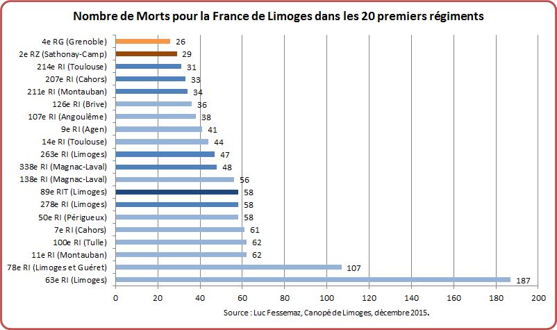MPF Limoges Graphique 10-2