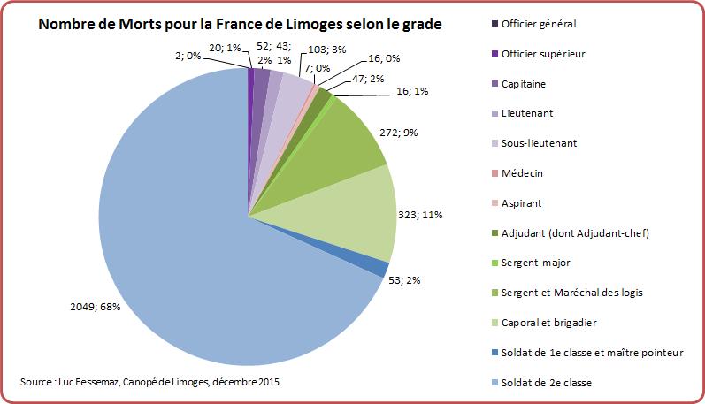 MPF Limoges Graphique 11