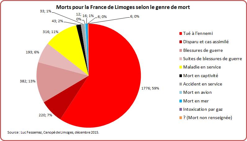 MPF Limoges Graphique 12