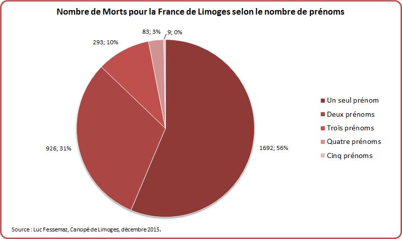 MPF Limoges Graphique 2-0
