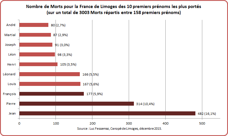 MPF Limoges Graphique 2-1
