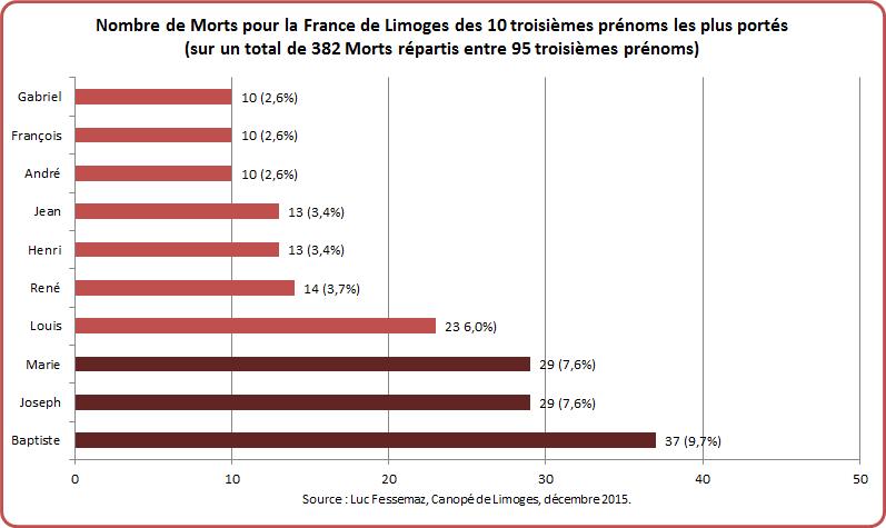 MPF Limoges Graphique 2-3