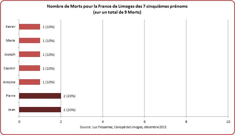 MPF Limoges Graphique 2-5