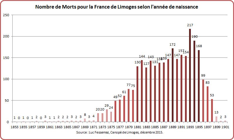 MPF Limoges Graphique 3