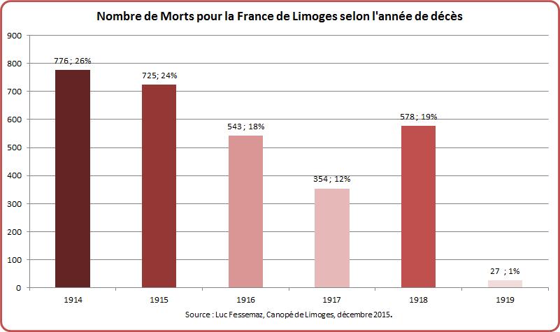 MPF Limoges Graphique 5-1