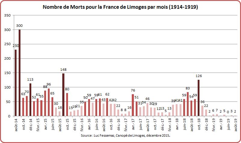 MPF Limoges Graphique 5-2