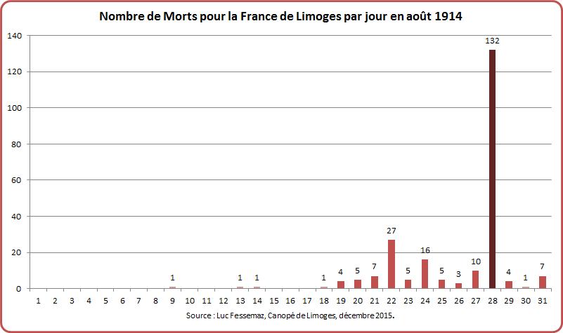 MPF Limoges Graphique 5-3
