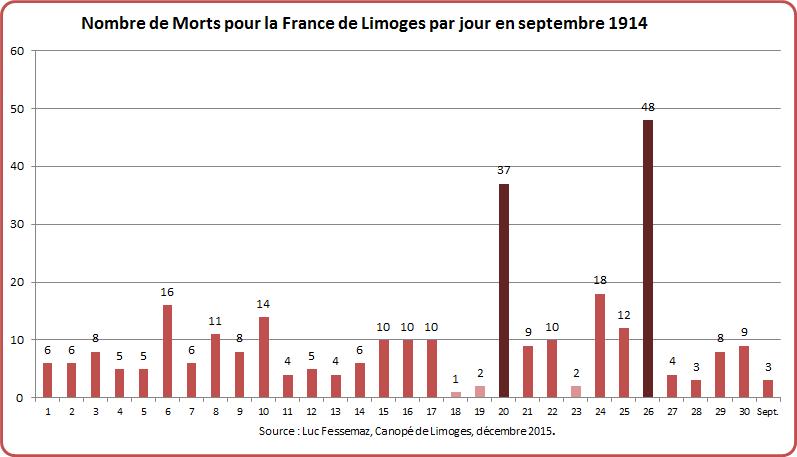 MPF Limoges Graphique 5-4