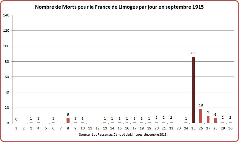 MPF Limoges Graphique 5-5