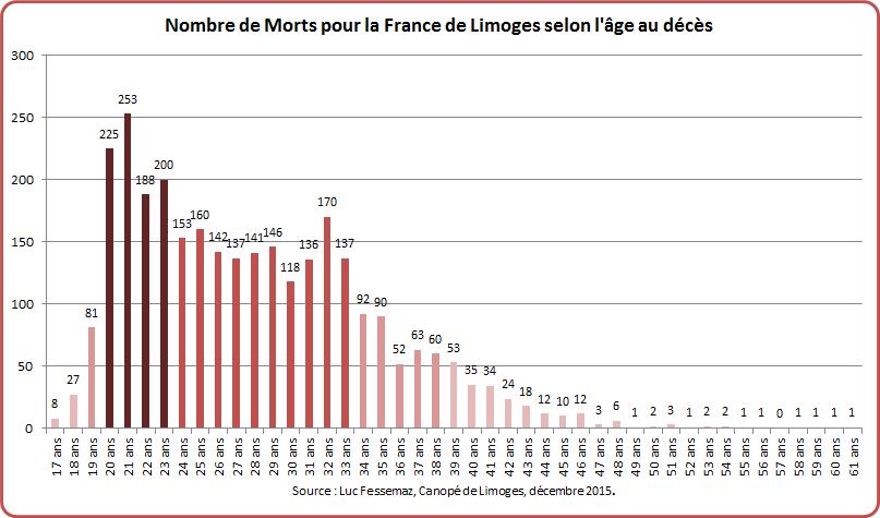 MPF Limoges Graphique 6