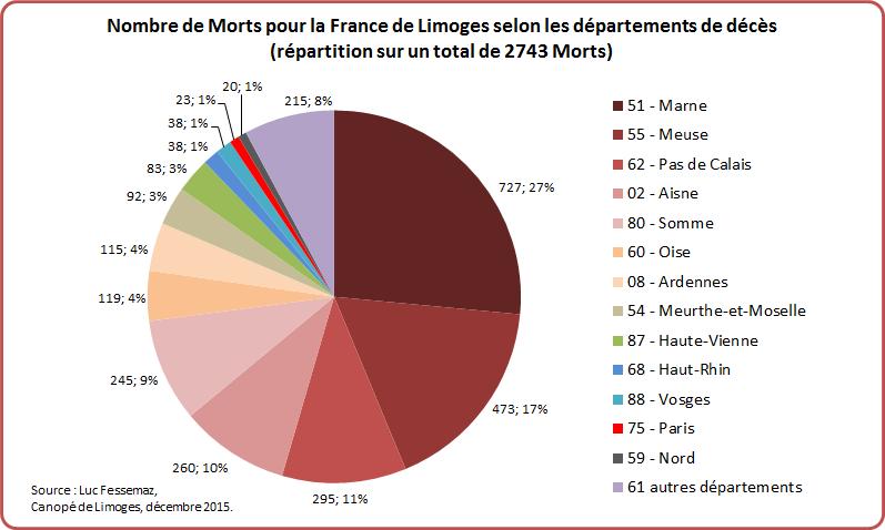 MPF Limoges Graphique 7-1