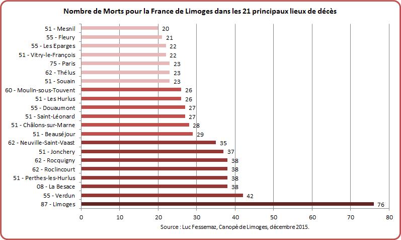 MPF Limoges Graphique 7-3