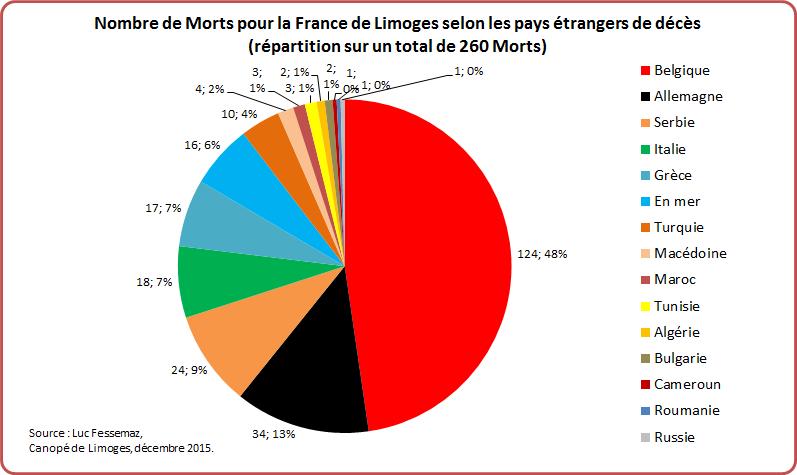 MPF Limoges Graphique 7-4
