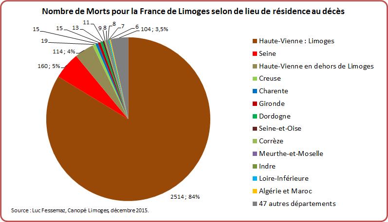 MPF Limoges Graphique 8-2