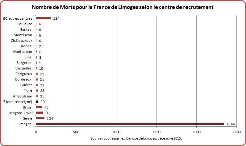 MPF Limoges Graphique 9