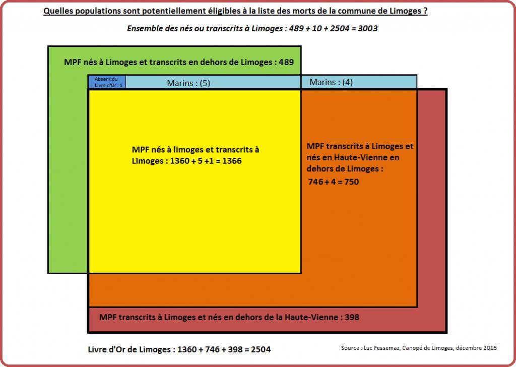 MPF de Limoges Schéma 8-1