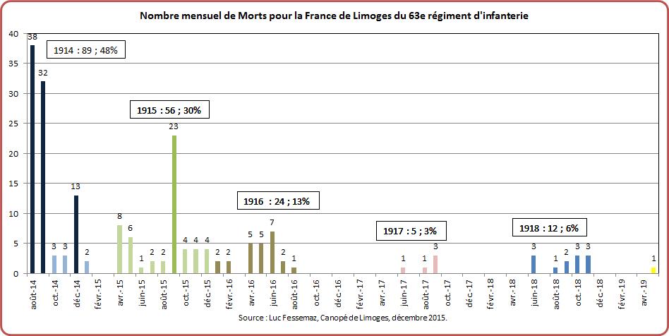 MPF de Limoges du 63e RI