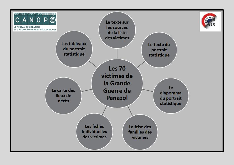 Schéma des ressources sur les 70 victimes de la GG de Panazol
