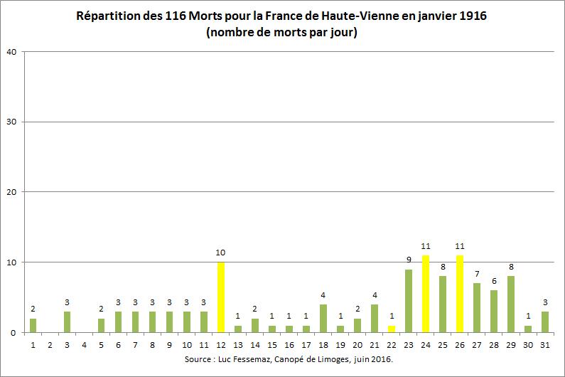 116 Morts pour la France de Haute-Vienne en janvier 1916