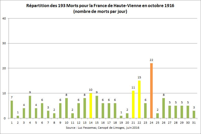 193 Morts pour la France de Haute-Vienne en octobre 1916