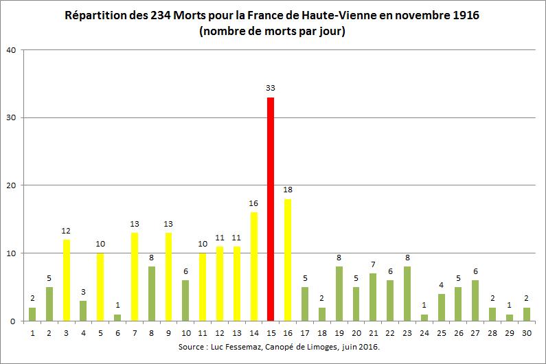 234 Morts pour la France de Haute-Vienne en novembre 1916