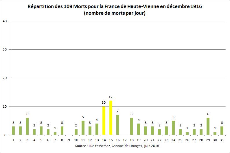 109 Morts pour la France de Haute-Vienne en décembre 1916