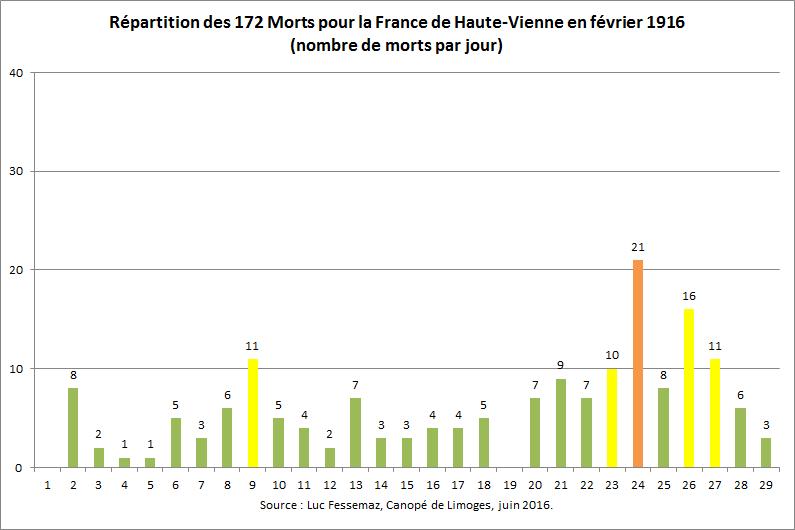 172 Morts pour la France de Haute-Vienne en février 1916