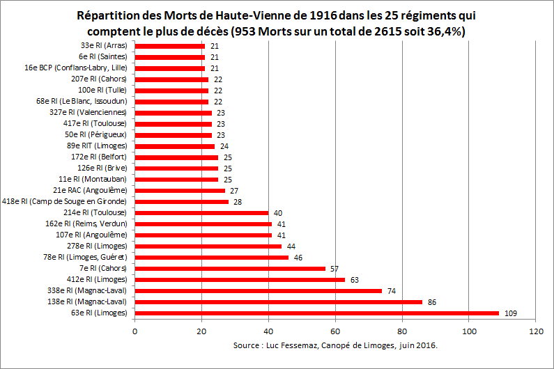 MPF HV 1916 - 25 Régiments