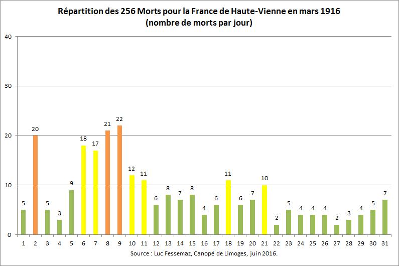 256 Morts pour la France de Haute-Vienne en mars 1916