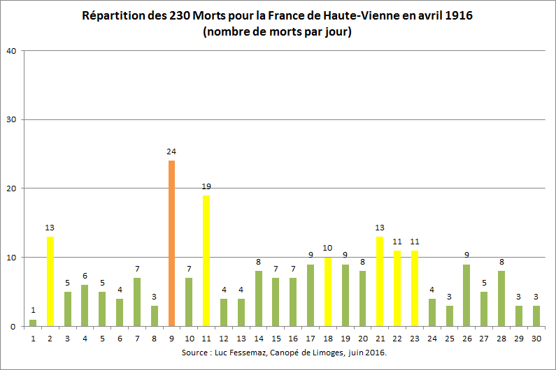 230 Morts pour la France de Haute-Vienne en avril 1916